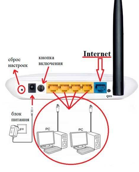 Схема подключения роутера TP-Link TL WR741ND
