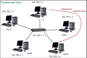 Схема обычной локальной сети