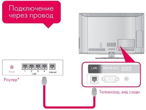 Схема подключения телевизора к интернету по проводу