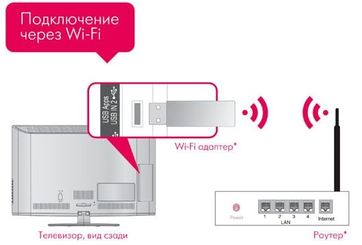 Схема подключения телевизора к интернету по Wi-Fi