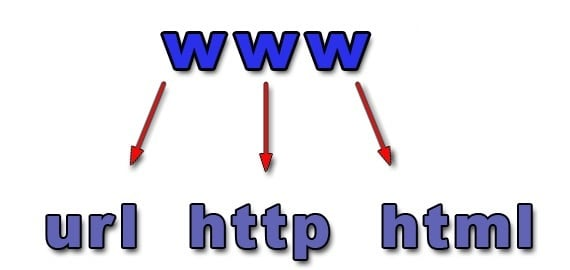 URL, HTTP, HTML