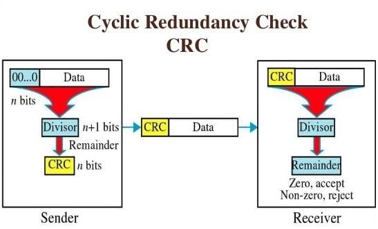 Иллюстрация технологии CRC