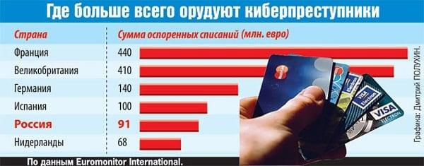 Статистика мошенников