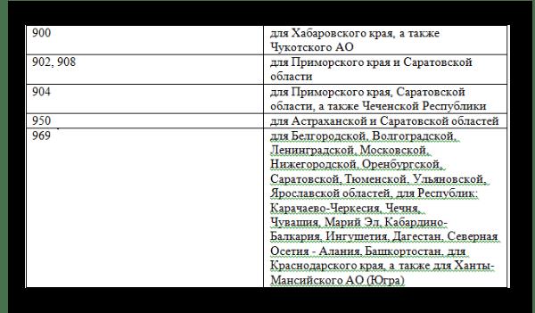 Перечень def-кодов Билайн 2017, принадлежащих различным регионам