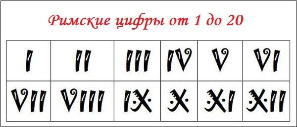 Римские цифры от 1 до 20