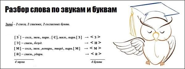 Картинка разбора слова