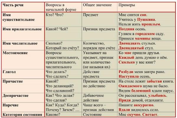Вопросы и значения, по которым определяются части речи