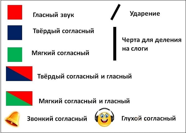 В фонетическом анализе слова применяются следующие графические обозначения