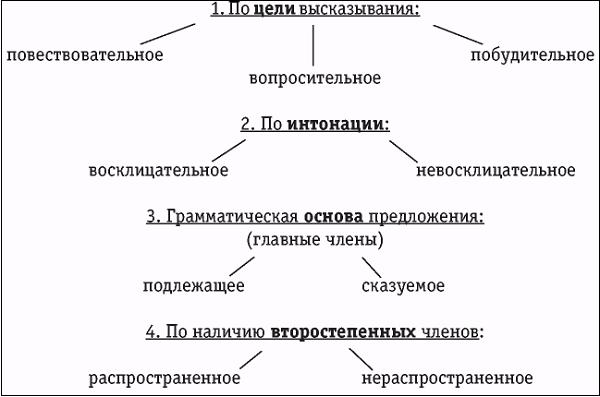 Схема разбора предложения