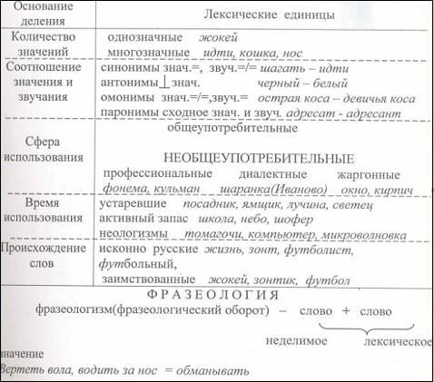 Виды деления слова