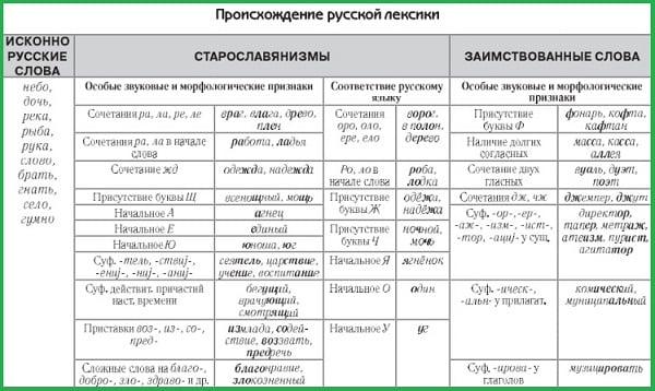 Происхождение русской лексики