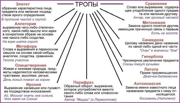 Тропы в русском языке