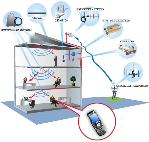 Иллюстрация влияния на сигнал