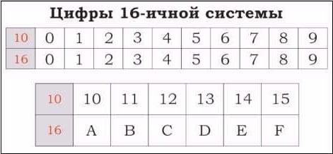 Отображение цифр от 1 до 10 в двух системах счисления