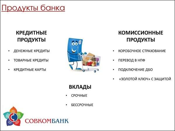 Продукты банка
