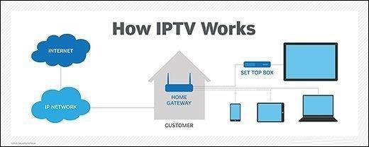 Схема работы IPTV