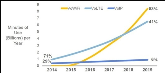 VoWiFI график роста