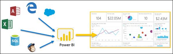 Картинка возможностей Power Bi