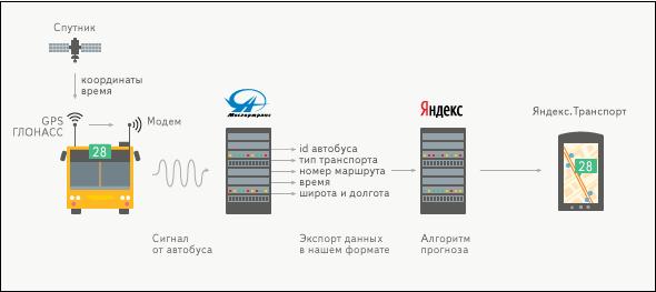 Иллюстрация как работает Яндекс Транспорт