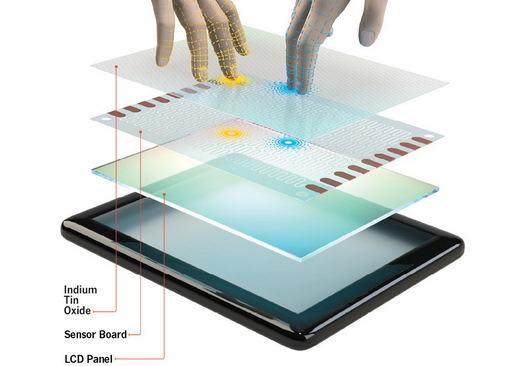 Устройство сенсорных экранов