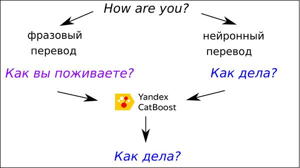 Нейронный перевод Яндекс