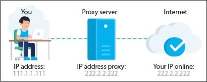 Сменить IP через прокси