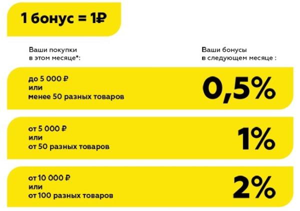 Проценты за покупки