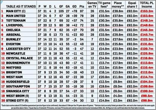 Доходы английской премьер-лиги