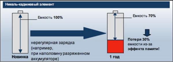 Эффект памяти батареи телефона