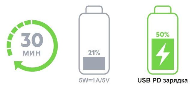 Сравнение методов накопления энергии