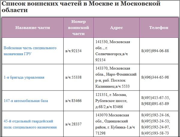 Перечень воинских частей в Москве