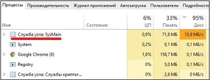 Процесс SysMain