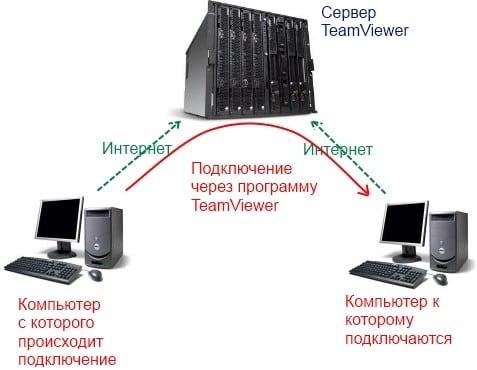 схема подключени к удаленному компьютеру