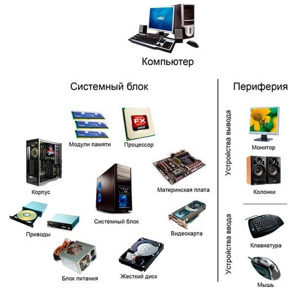 классификация комплектующих компьютера