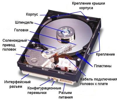схема строения HDD