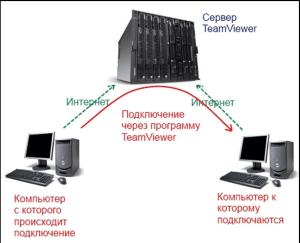 Схема подключения к удалённому рабочему столу через TeamViewer