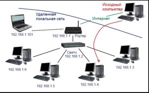 Схема подключения к локальной сети через интернет