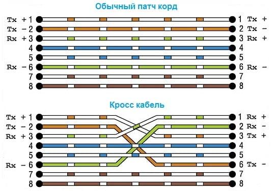 Иллюстрация обычного патч корда и кросс кабеля
