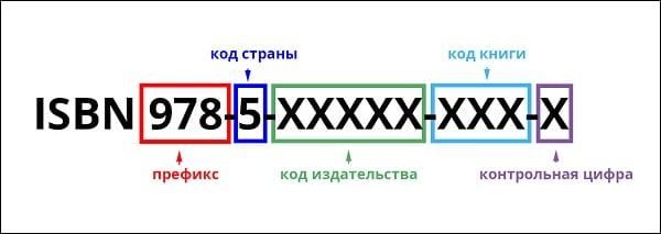 Дескрипция кода ISBN