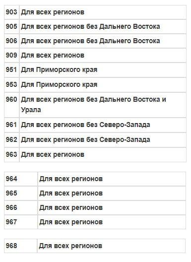 """Перечень def-кодов """"Билайн"""", принадлежащих различным регионам"""