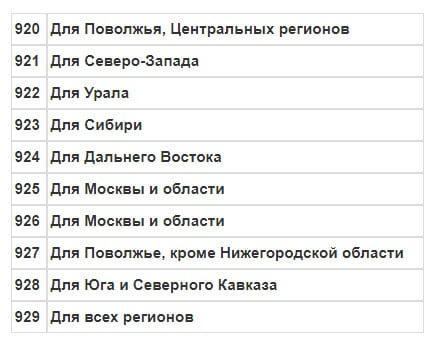 """Перечень def-кодов оператора """"Мегафон"""", принадлежащих различным регионам"""