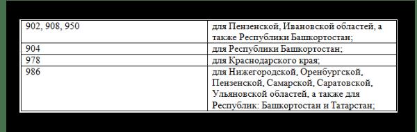 Перечень def-кодов МТС на 2017 год