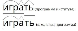 """Разбор слова """"играть"""""""