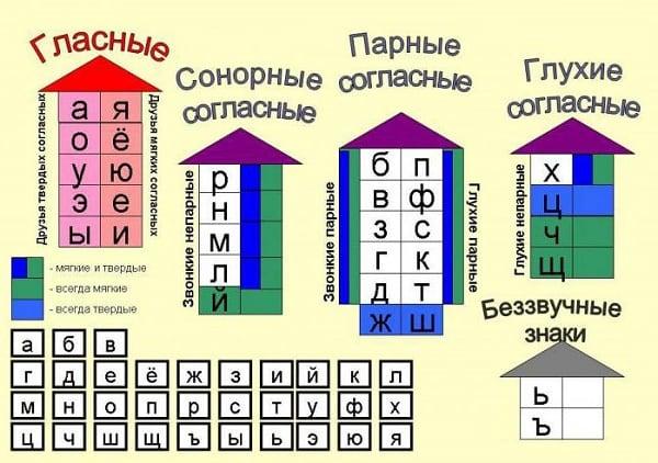 Корректно идентифицируйте графемы и фонемы