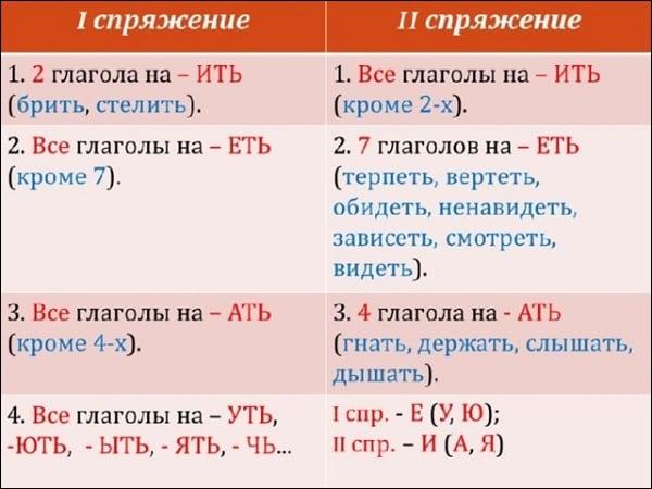 Таблица спряжения глаголов